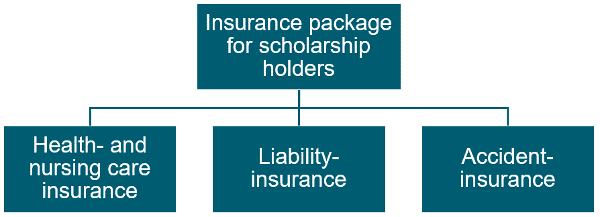 Insurance solutions for scholarship holders